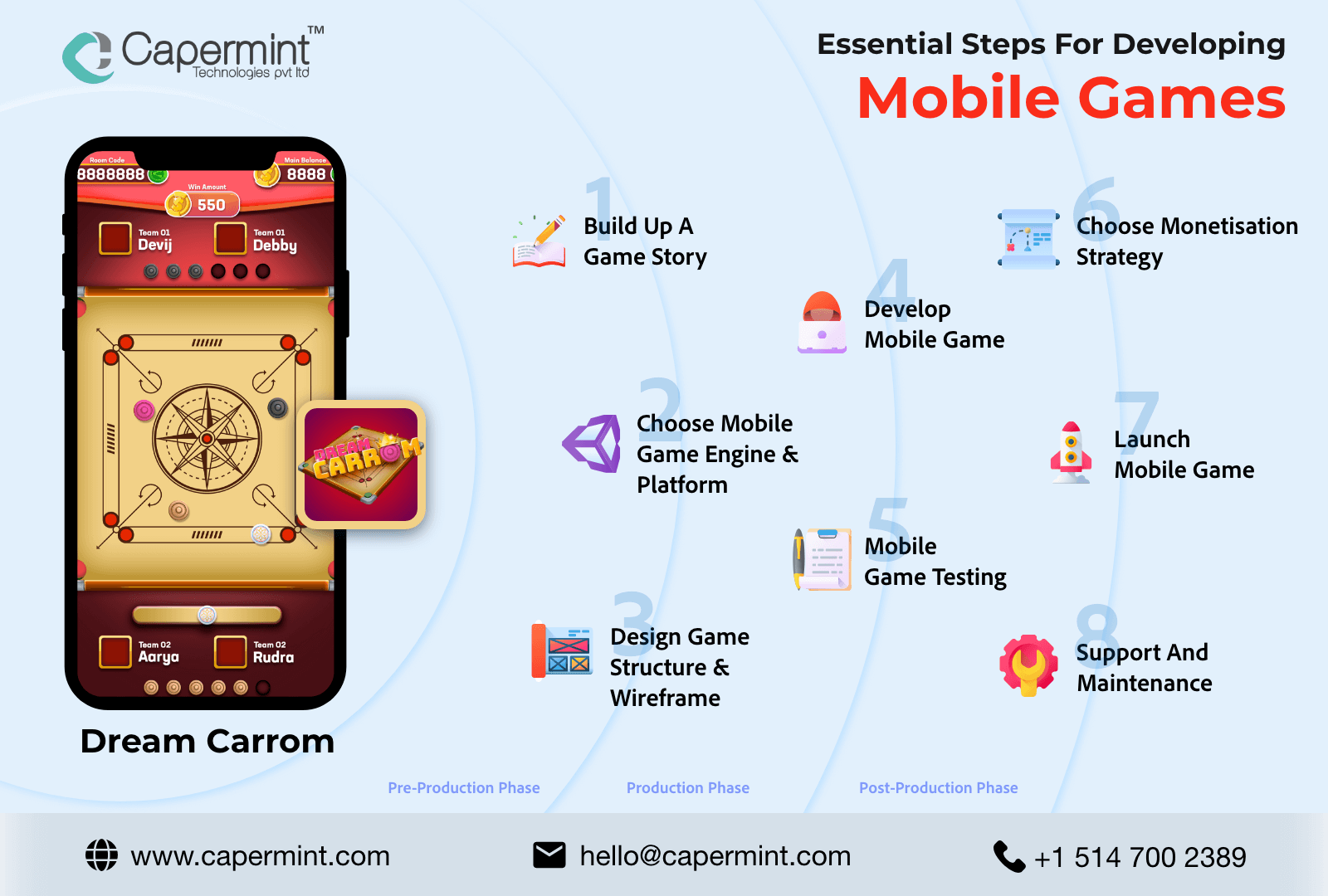 Mobile Game Development Process Infographic