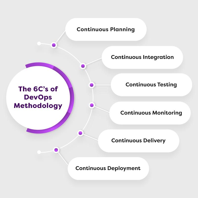 6Cs of DevOps Methodology