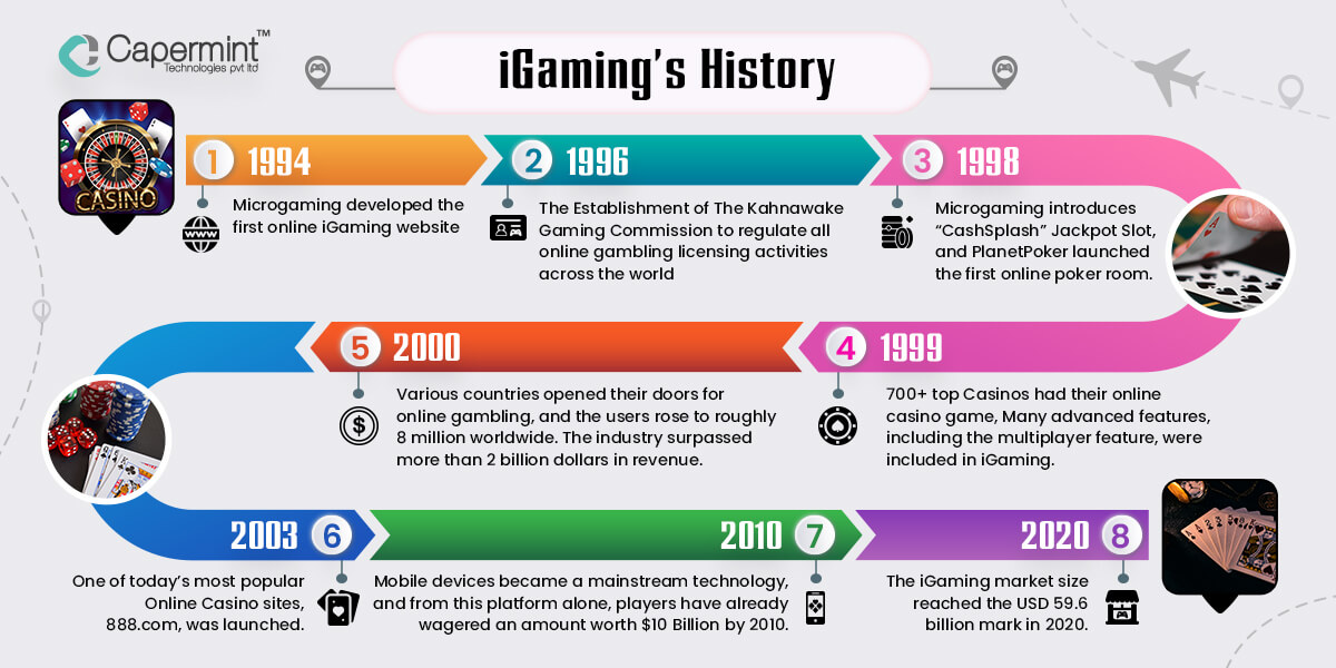 iGaming History